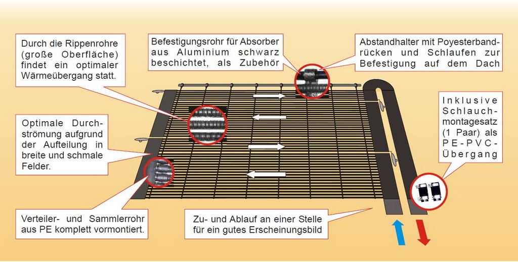 rippenrohr absorber ma haltig konfektioniert zur solar pool heizung. Black Bedroom Furniture Sets. Home Design Ideas