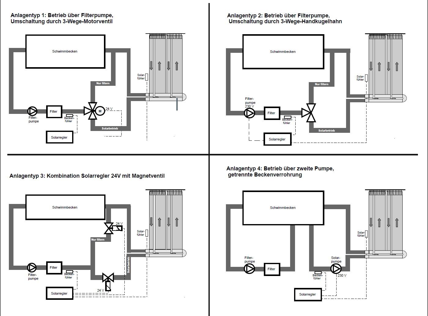 Solarsteuerung von vivoflex zur solar pool heizung for Schwimmbad filteranlage