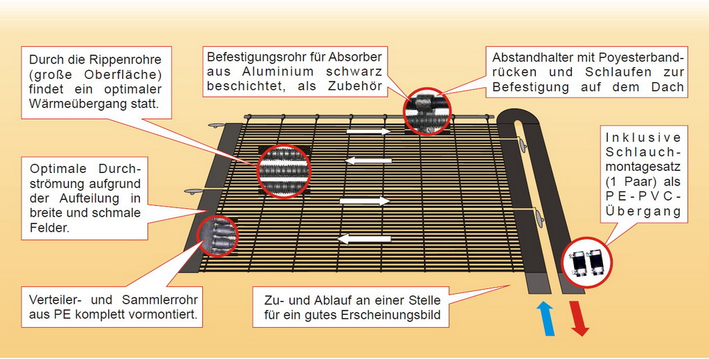 solar fur pool selber bauen – msglocal, Gartenarbeit ideen