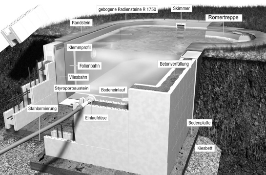 Awesome Die Styropor Pool Montageanleitung · Montageanleitung Styropor Schwimmbecken  Bausatz
