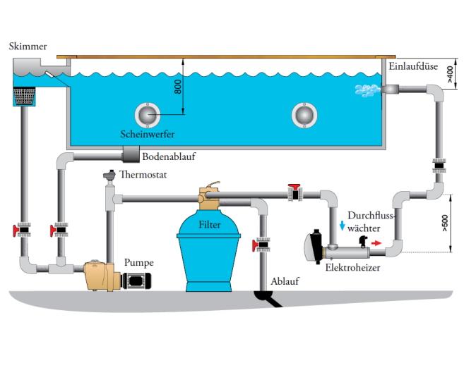 Pool Elektro-Heizer aus V4A Edelstahl oder Titan, sehr robust