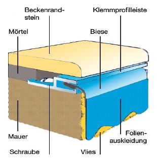 schwimmbadfolie rechteckbecken 1 50 m tief folienst rke 1 0 mm. Black Bedroom Furniture Sets. Home Design Ideas
