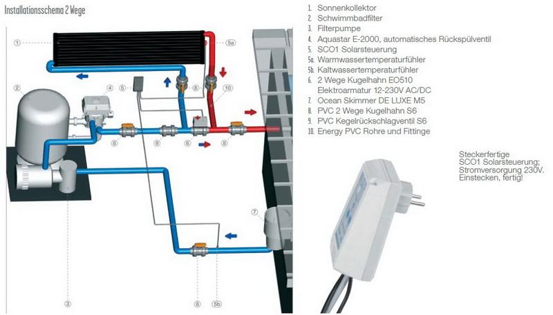 Solar-Set aus Solarsteuerung und PVC-Elektro-Solar-Motor-Kugelhahn